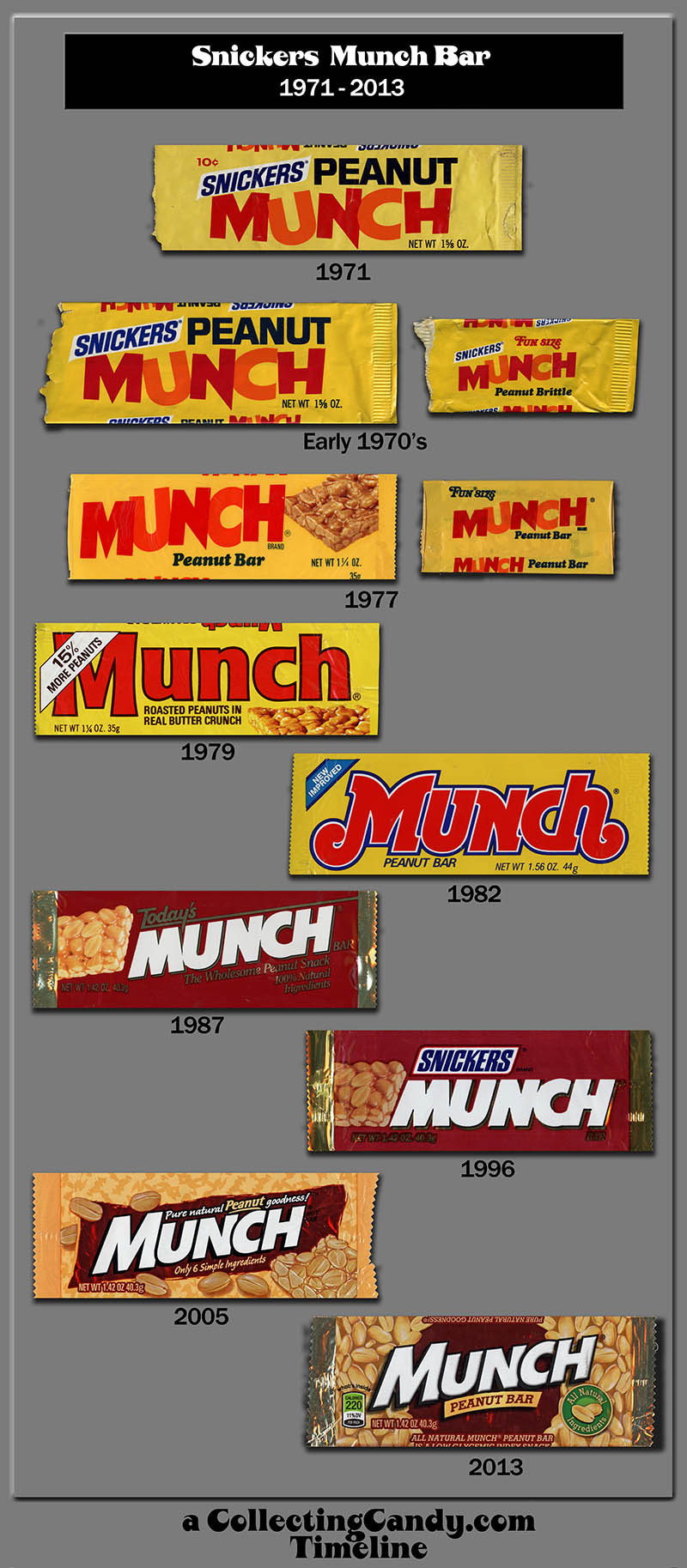 CollectingCandy.com - Snickers Munch Bar Timeline - Updated